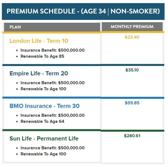 Term Life Vs. Whole Life Insurance   Northwise Financial