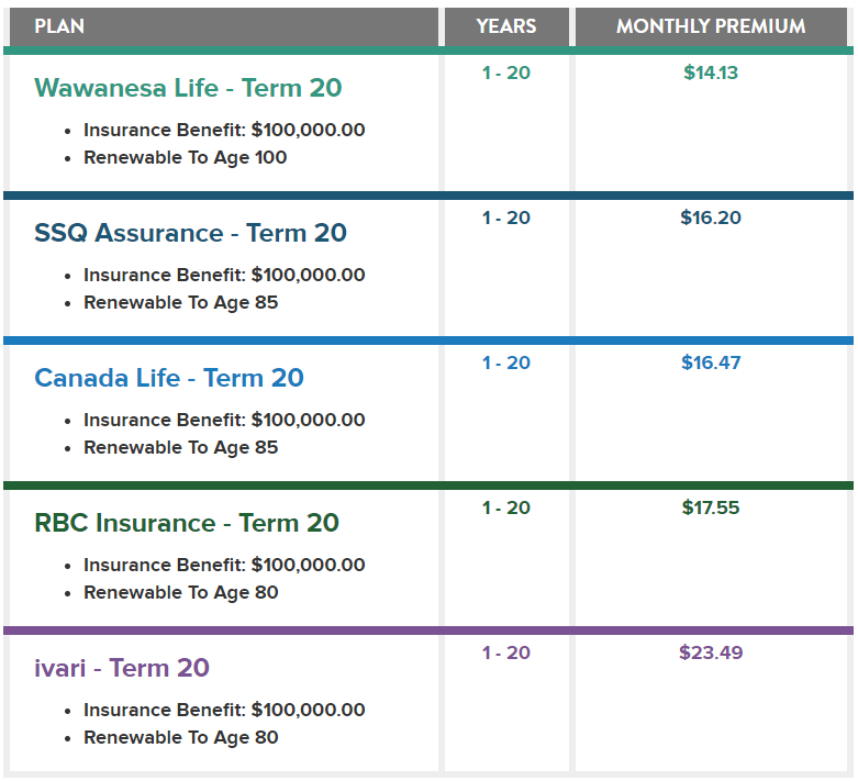 How to Choose a Life Insurance Company - NorthWise Insurance